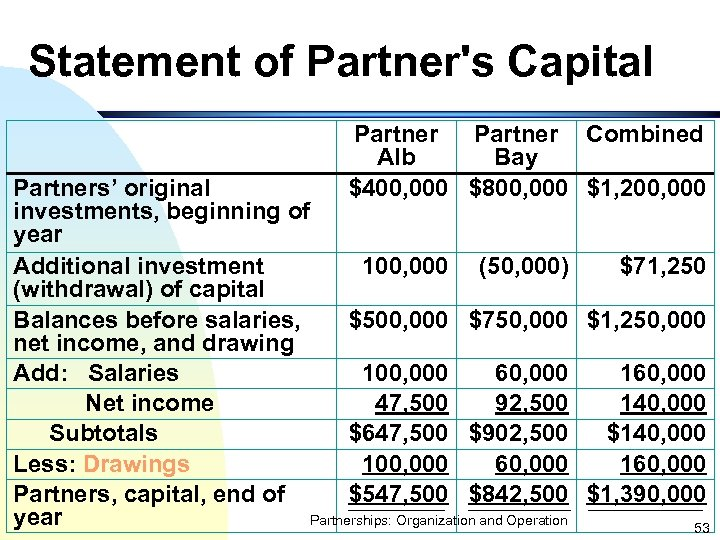 Statement of Partner's Capital Partner Combined Alb Bay $400, 000 $800, 000 $1, 200,