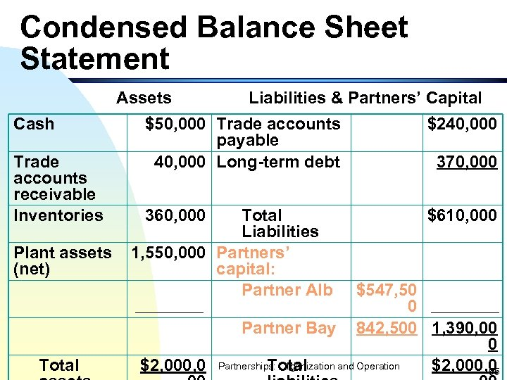Condensed Balance Sheet Statement Assets Cash Trade accounts receivable Inventories Plant assets (net) Total
