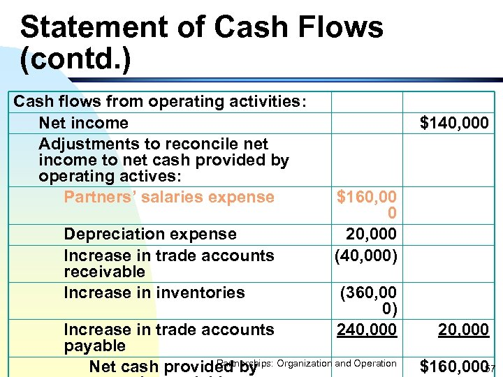 Statement of Cash Flows (contd. ) Cash flows from operating activities: Net income Adjustments