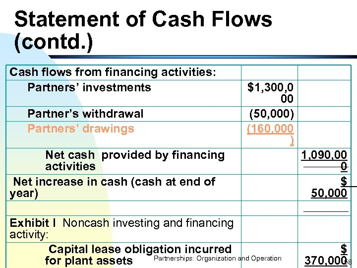 Statement of Cash Flows (contd. ) Cash flows from financing activities: Partners' investments Partner's
