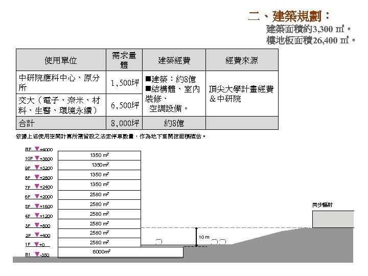 二、建築規劃: 建築面積約3, 300 ㎡。 樓地板面積26, 400 ㎡。 需求量 體 使用單位 中研院應科中心、原分 所 建築經費 經費來源