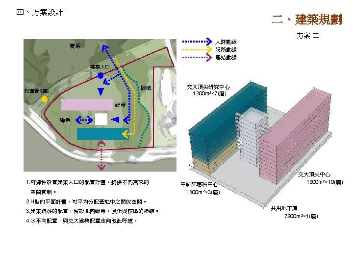 四、方案設計 二、建築規劃 人群動線 服務動線 連結動線 廣場 方案 二 建築入口 陡坡 校園管制點 交大頂尖研究中心 1300 m