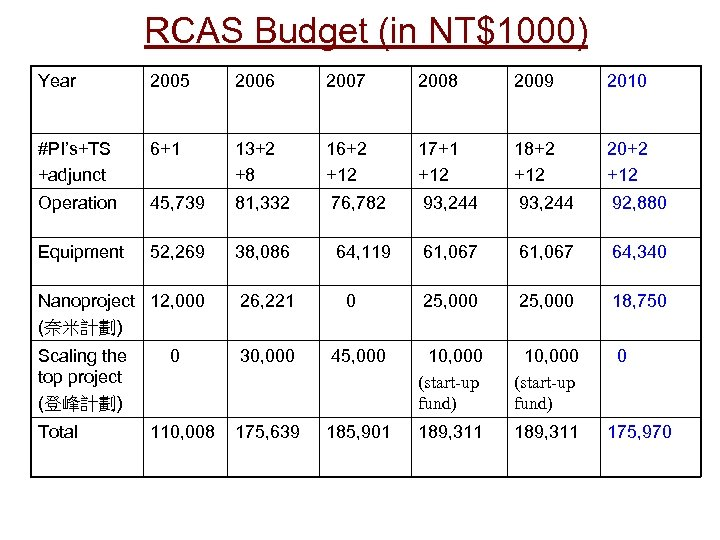 RCAS Budget (in NT$1000) Year 2005 2006 2007 2008 2009 2010 #PI's+TS +adjunct 6+1