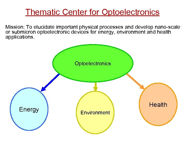 Thematic Center for Optoelectronics Mission: To elucidate important physical processes and develop nano-scale or