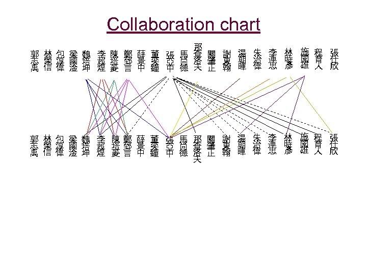 Collaboration chart 那 林包 梁魏 李 陳 鄭 薛 董 張 馬 查 關
