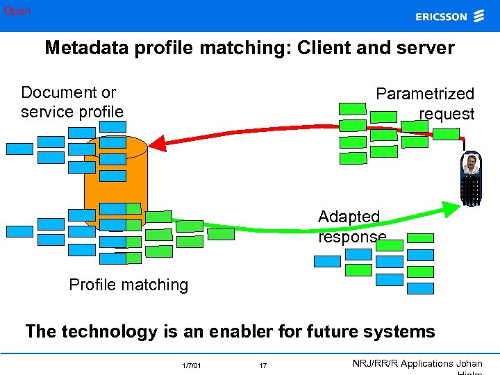 Open Metadata profile matching: Client and server Document or service profile Parametrized request Adapted