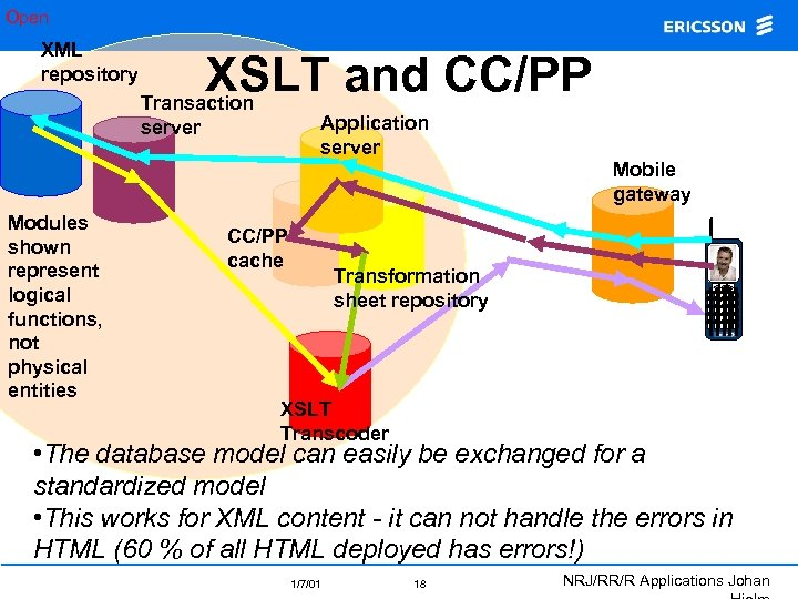 Open XML repository XSLT and CC/PP Transaction Application server Mobile gateway Modules shown represent