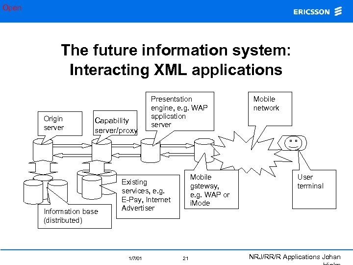 Open The future information system: Interacting XML applications Origin server Capability server/proxy Information base