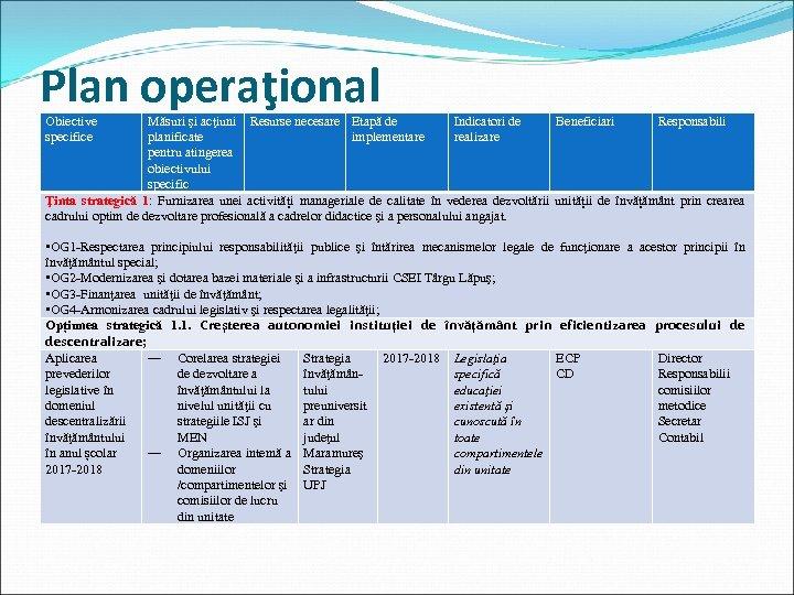 Plan operaţional Obiective specifice Măsuri şi acţiuni Resurse necesare Etapă de Indicatori de Beneficiari