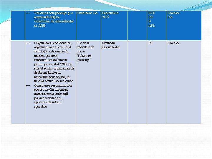 ― Validarea componenţei şi a responsabilităţilor Consiliului de administraţie al CSEI Hotărârile CA Septembrie
