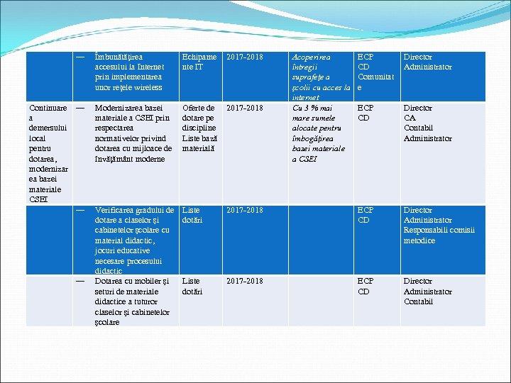 ― Continuare ― a demersului local pentru dotarea, modernizar ea bazei materiale CSEI ―