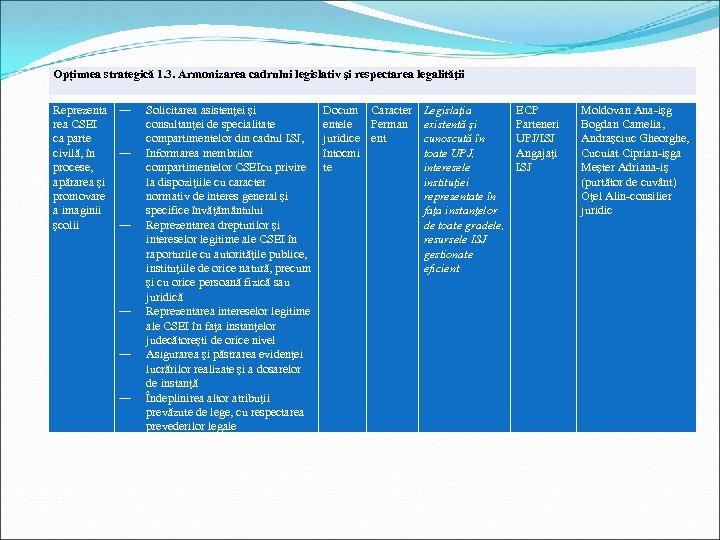Opțiunea strategică 1. 3. Armonizarea cadrului legislativ şi respectarea legalităţii Reprezenta rea CSEI ca