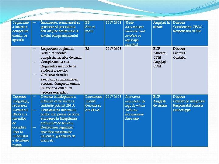― Întocmeşte, actualizează şi gestionează procedurile activităţilor desfăşurate la nivelul compartimentului PF Site-ul şcolii