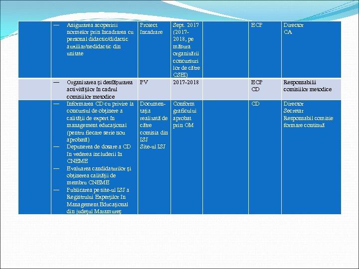 ― Asigurarea acoperirii normelor prin încadrarea cu personal didactic/didactic auxiliar/nedidactic din unitate Proiect încadrare