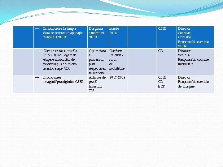― Introducerea la timp a datelor corecte în aplicaţia naţională SIIIR Diagnoza sistemului SIIIR