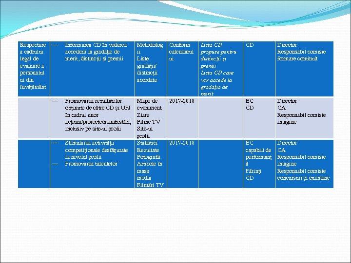 Respectare a cadrului legal de evaluare a personalul ui din învăţământ ― Informarea CD
