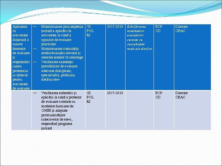 Aplicarea ― în activitatea didactică a tuturor formelor ― de evaluare şi responsabil ―
