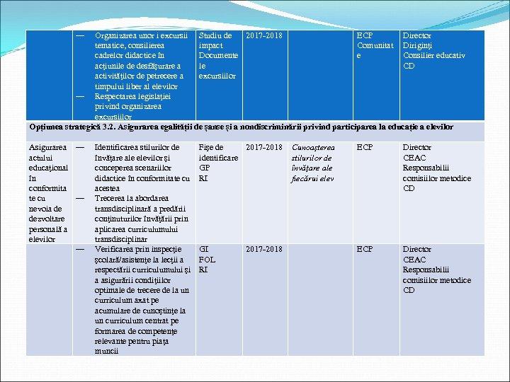 ― Organizarea unor i excursii Studiu de 2017 -2018 ECP Director tematice, consilierea impact