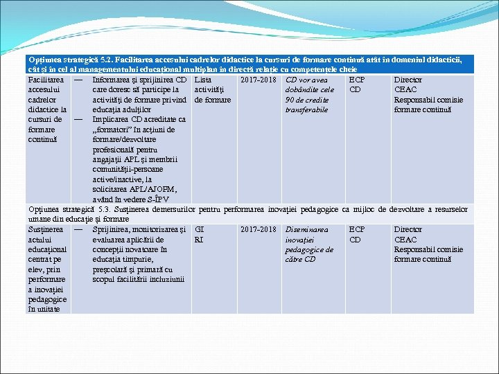 Opțiunea strategică 5. 2. Facilitarea accesului cadrelor didactice la cursuri de formare continuă atât