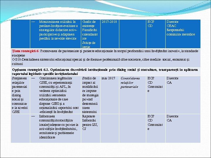 ― Monitorizarea utilizării în predare-învăţare-evaluare a strategiilor didactice activparticipative şi adaptarea predării la nevoile