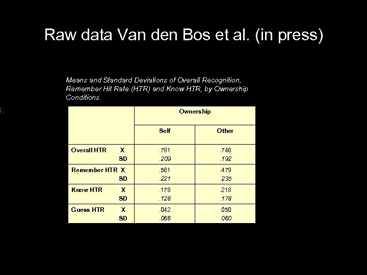 Raw data Van den Bos et al. (in press) Means and Standard Deviations of