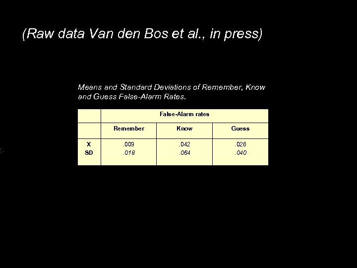 (Raw data Van den Bos et al. , in press) Means and Standard Deviations