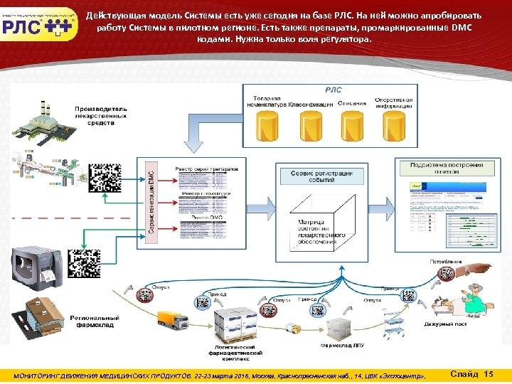 Действующая модель Системы есть уже сегодня на базе РЛС. На ней можно апробировать работу