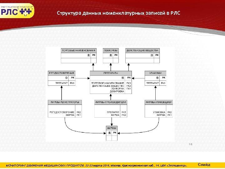 Структура данных номенклатурных записей в РЛС 16 МОНИТОРИНГ ДВИЖЕНИЯ МЕДИЦИНСКИХ ПРОДУКТОВ. 22 -23 марта