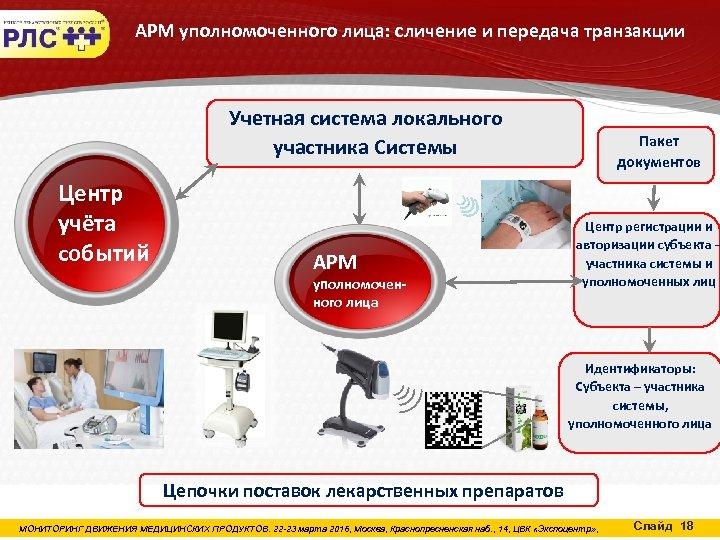 АРМ уполномоченного лица: сличение и передача транзакции Учетная система локального участника Системы Центр учёта