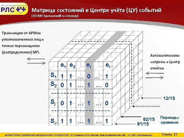 Матрица состояний в Центре учёта (ЦУ) событий (10 000 транзакций в секунду) Транзакции от