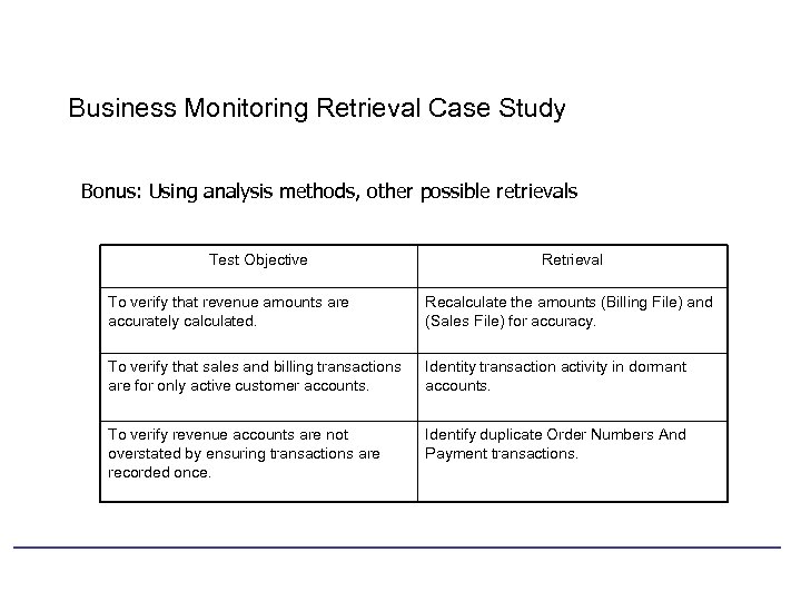Business Monitoring Retrieval Case Study Bonus: Using analysis methods, other possible retrievals Test Objective