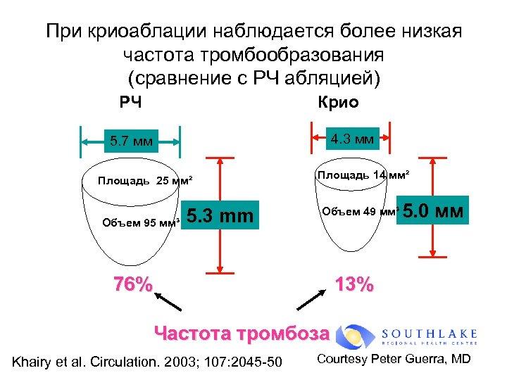 При криоаблации наблюдается более низкая частота тромбообразования (сравнение с РЧ абляцией) РЧ Крио 4.