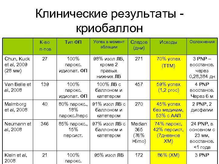 Клинические результаты криобаллон К-во п-тов Тип ФП Успех в момент аблации Следов (дни) Исходы
