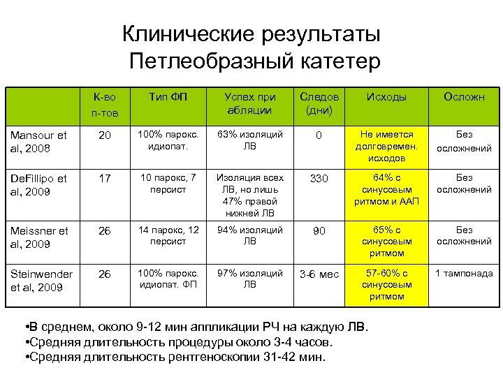 Клинические результаты Петлеобразный катетер К-во п-тов Тип ФП Успех при абляции Следов (дни) Исходы