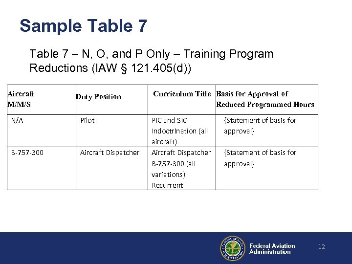 Sample Table 7 – N, O, and P Only – Training Program Reductions (IAW