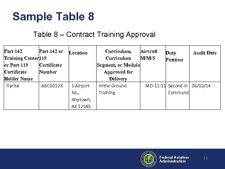 Sample Table 8 – Contract Training Approval Part 142 or Training Center 119 or