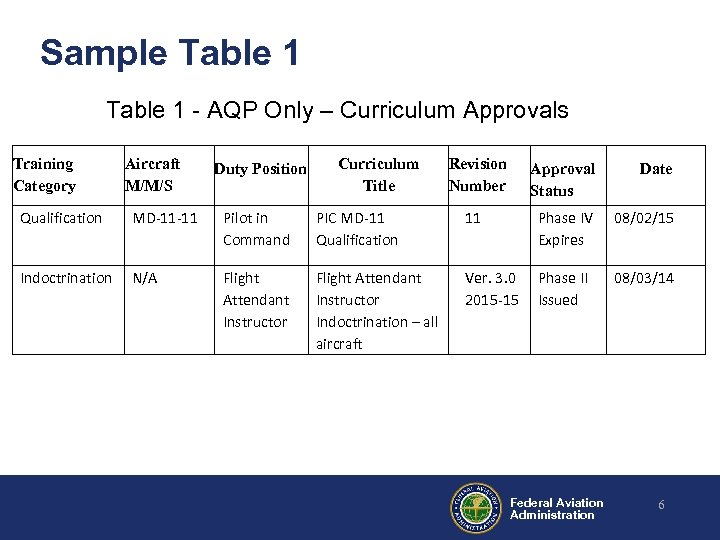 Sample Table 1 - AQP Only – Curriculum Approvals Training Category Aircraft M/M/S Duty