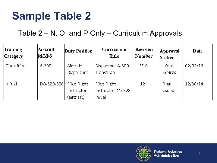 Sample Table 2 – N, O, and P Only – Curriculum Approvals Training Category