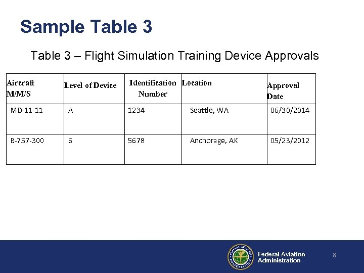 Sample Table 3 – Flight Simulation Training Device Approvals Aircraft M/M/S Identification Location Level