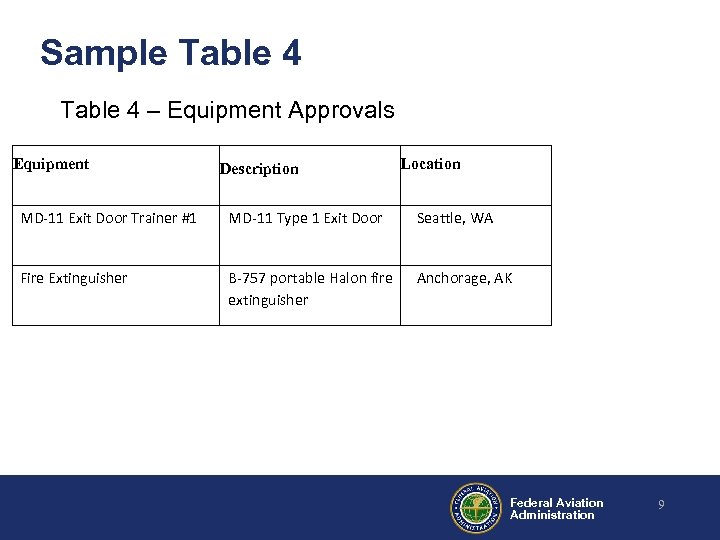Sample Table 4 – Equipment Approvals Equipment Description Location MD-11 Exit Door Trainer #1