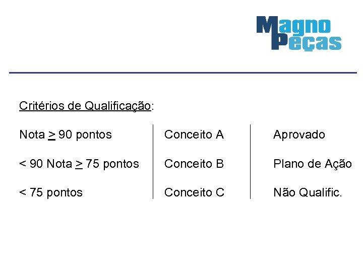 Critérios de Qualificação: Nota > 90 pontos Conceito A Aprovado < 90 Nota >