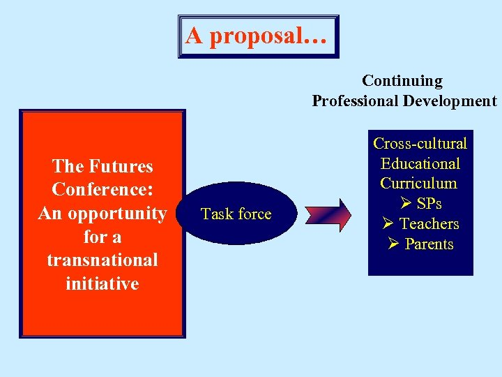 A proposal… Continuing Professional Development The Futures Conference: An opportunity for a transnational initiative