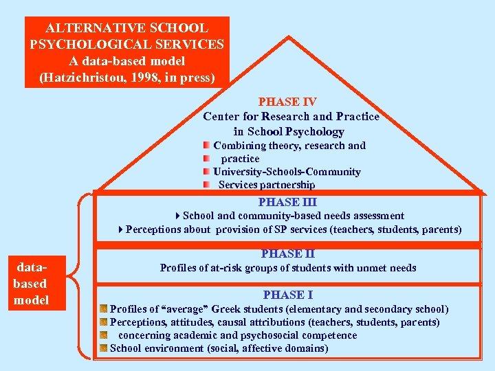 ALTERNATIVE SCHOOL PSYCHOLOGICAL SERVICES A data-based model (Hatzichristou, 1998, in press) PHASE IV Center