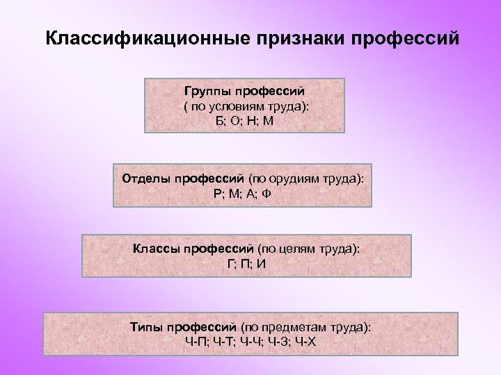 Классификационные признаки профессий Группы профессий ( по условиям труда): Б; О; Н; М Отделы