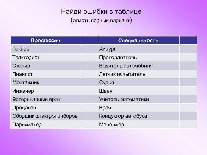 Найди ошибки в таблице (отметь верный вариант) Профессия Специальность Токарь Хирург Тракторист Преподаватель Столяр