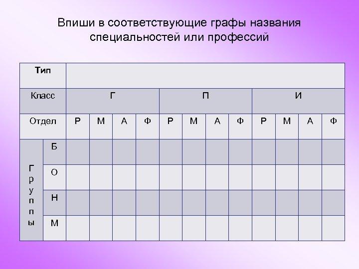 Впиши в соответствующие графы названия специальностей или профессий Тип Класс Отдел Б Г р