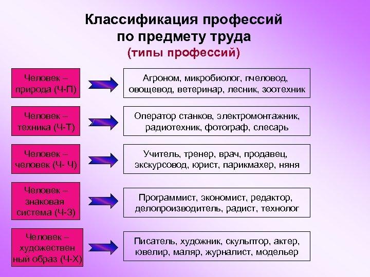 Классификация профессий по предмету труда (типы профессий) Человек – природа (Ч-П) Агроном, микробиолог, пчеловод,