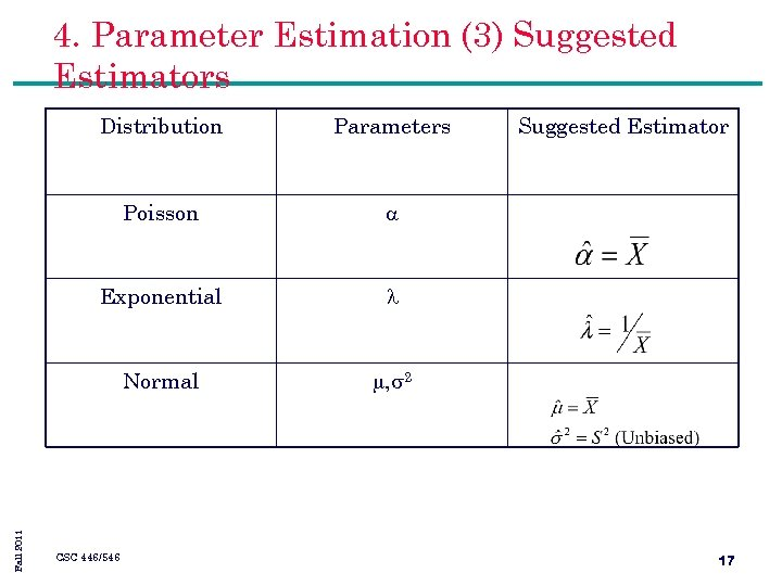 4. Parameter Estimation (3) Suggested Estimators Parameters Poisson Exponential Normal Fall 2011 Distribution ,