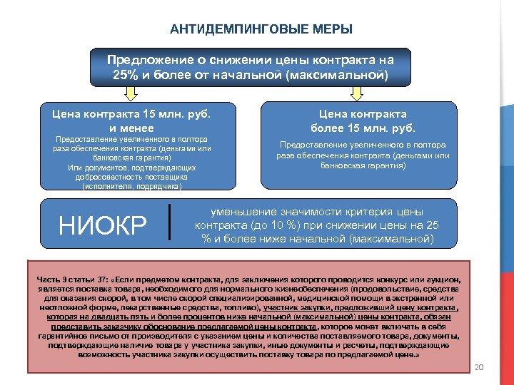 АНТИДЕМПИНГОВЫЕ МЕРЫ Предложение о снижении цены контракта на 25% и более от начальной (максимальной)