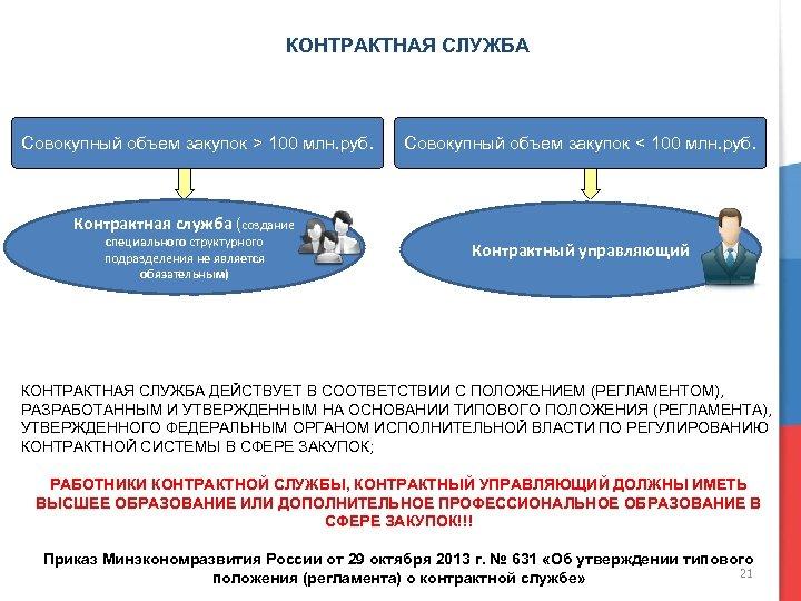 КОНТРАКТНАЯ СЛУЖБА Совокупный объем закупок > 100 млн. руб. Совокупный объем закупок < 100